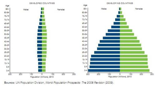 Developed_vs_developing_countries_population