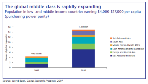 Global_middle_class