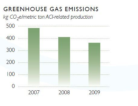 Greenhouse_gas_emissions_aci_csr