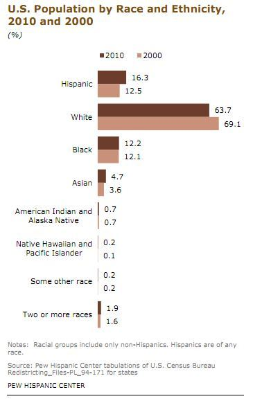 Us_population_by_race_2k_and_2010
