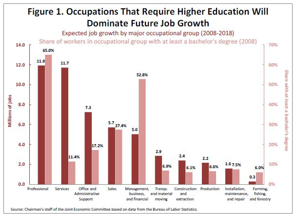 chart shows how jobs growth needs higher education